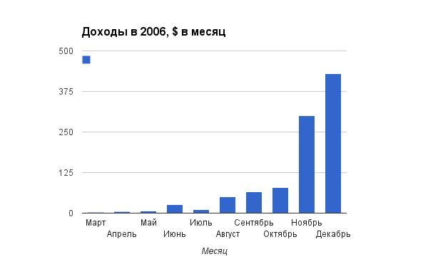 Доходы в 2006