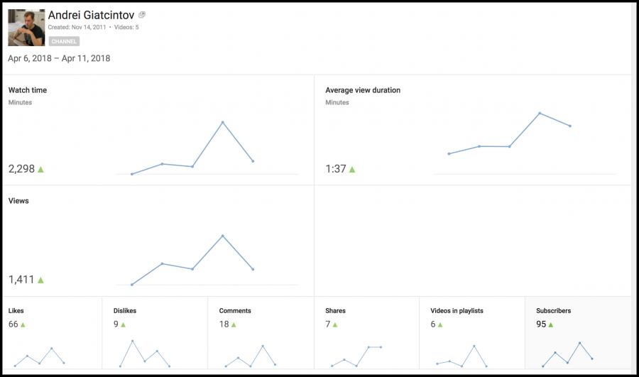 Analytics - YouTube 2018-04-12 13-29-17
